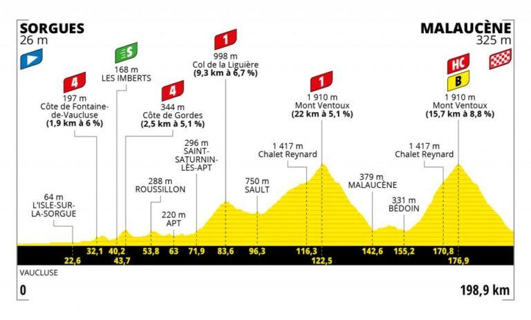 I 437 Watt di Wout Van Aert sul Mont Ventoux